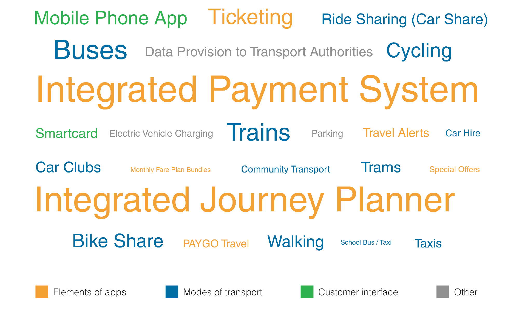 Mobility as a Service MaaS Report by Landor LINKS